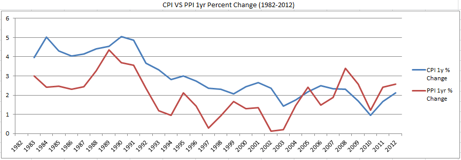For each year (1982-2012), how much did CPI and PPI change since the previous year